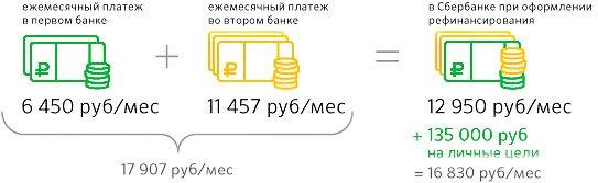 refinansirovanie-kredita-v-sberbanke