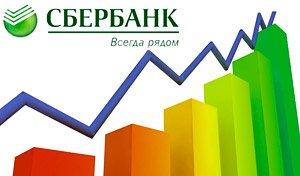 Вклад Сбербанка России «До востребования»